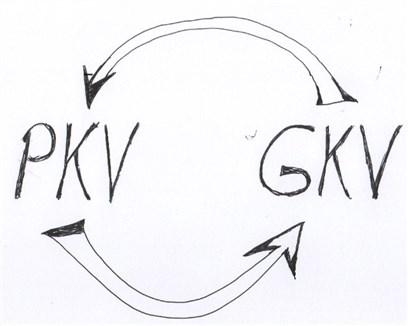 Wechsel von PKV in GKV